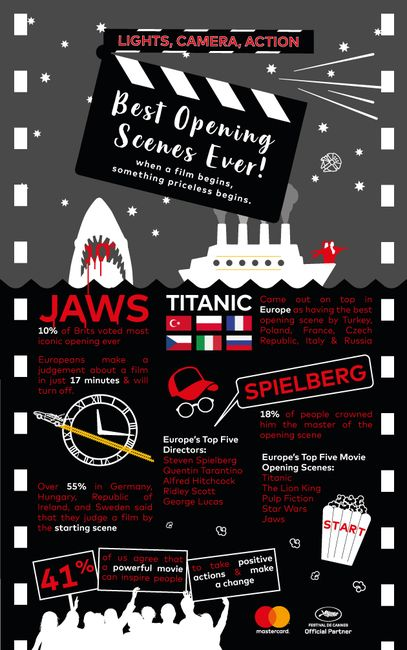 Cannes-Infographic