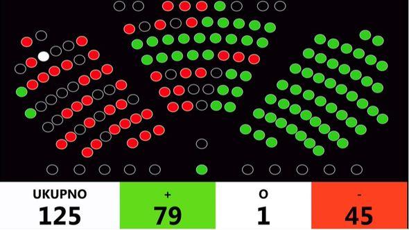 proračun, glasovanje