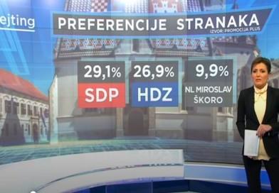 NAJNOVIJA ANKETA: SDP-u raste potpora, sve više bježi HDZ-u, a treći je Škoro